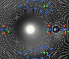 Five Lagrange points relative to the Earth, Moon, and Sun (L1-L5)